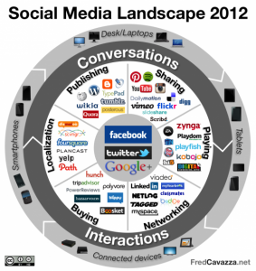 Social Media Changing Relationships